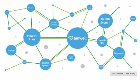 Amwell is uniquely positioned to deliver the Exchange